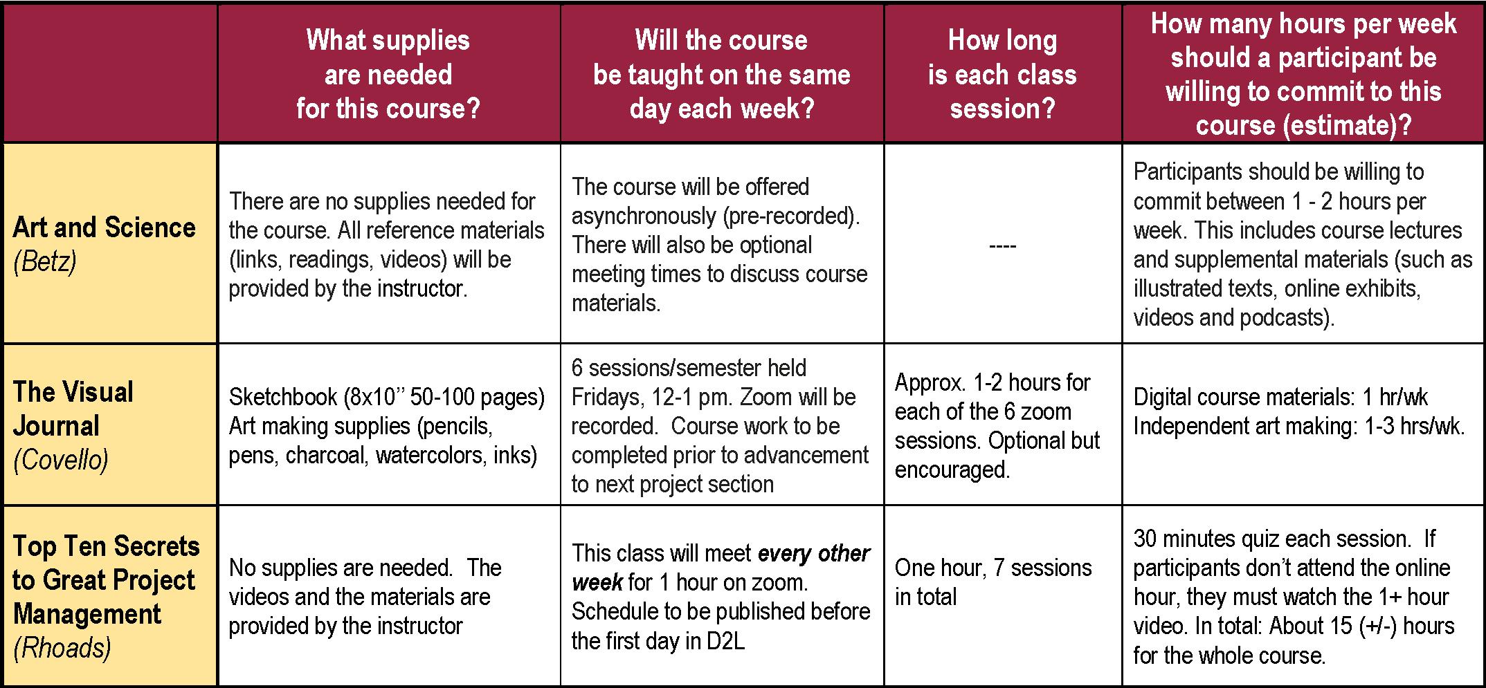 Alumni Courses 2021 FAQ